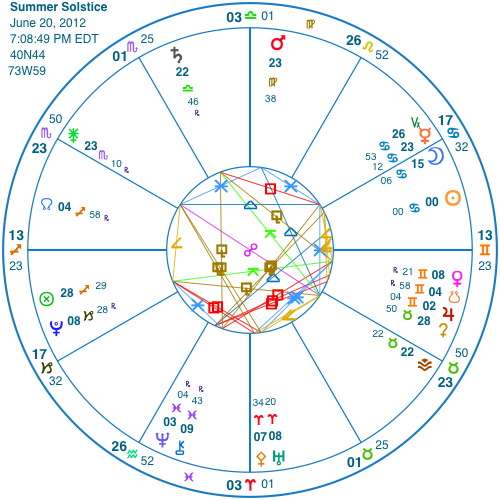 summer solstice | artcharts astrology signposts