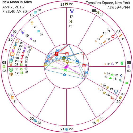 uranus-pluto-square Archives - artcharts astrology