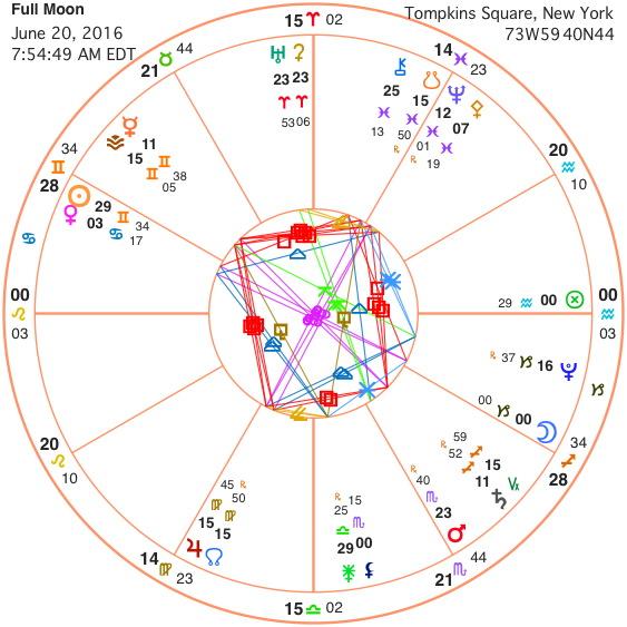 summer solstice february 16 astrology