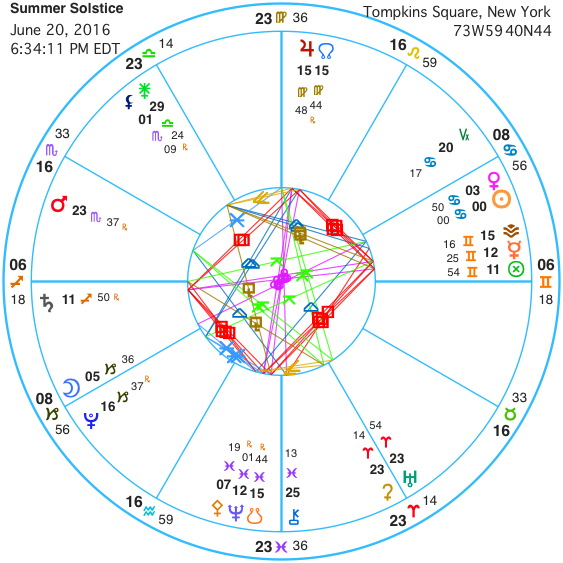 WEEKLY ASTROLOGY REPORT