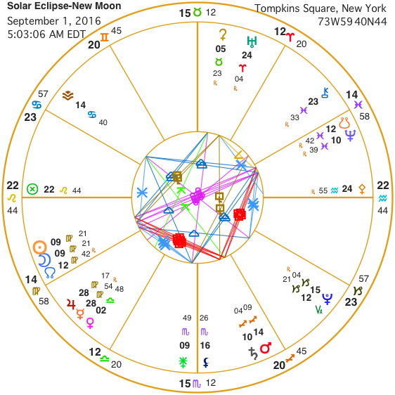 mars-saturn-conjunction Archives - artcharts astrology
