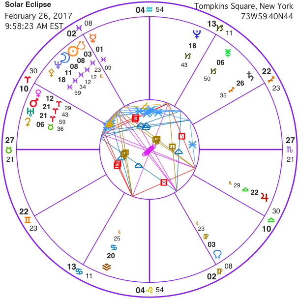 "3 thoughts on ""February 2018 Astrology & Overview"""