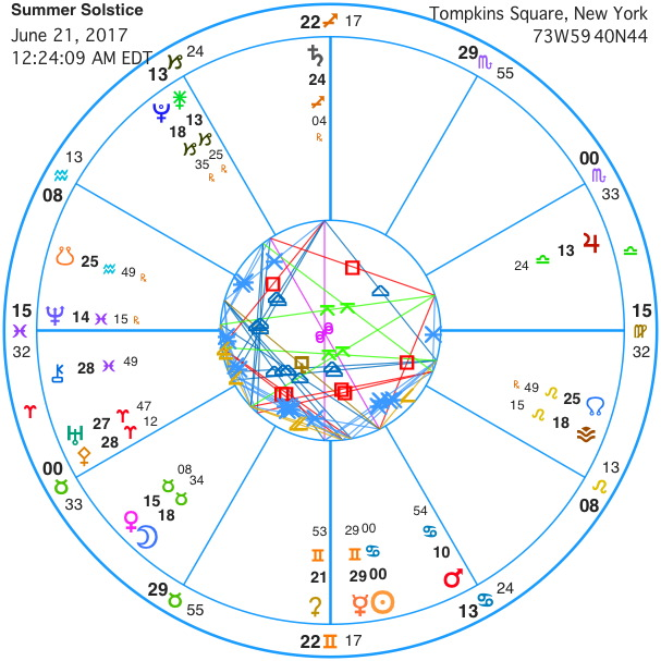 january 10 solstice astrology